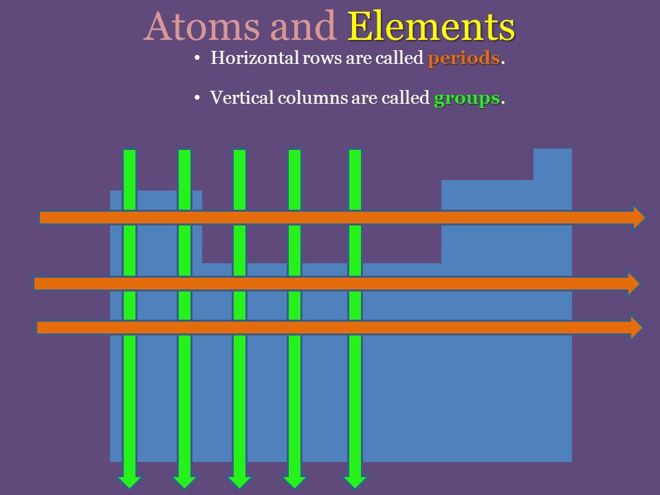 Elements Atoms and Elements periods Horizontal rows are called periods.