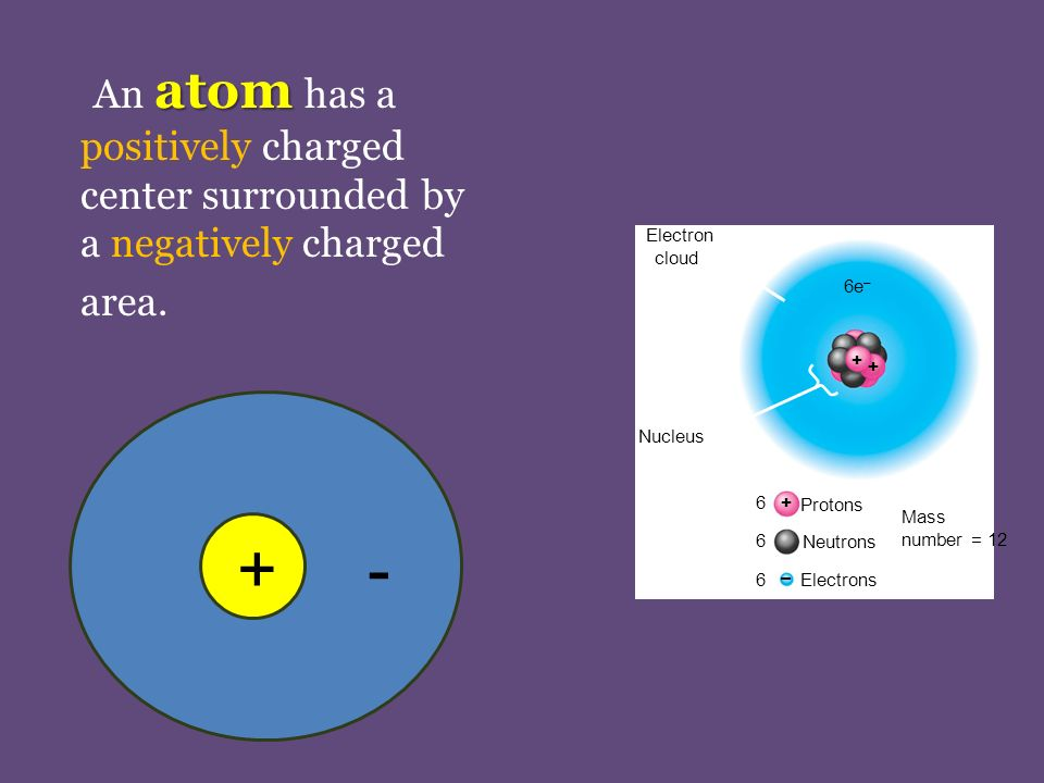 atom An atom has a positively charged center surrounded by a negatively charged area.