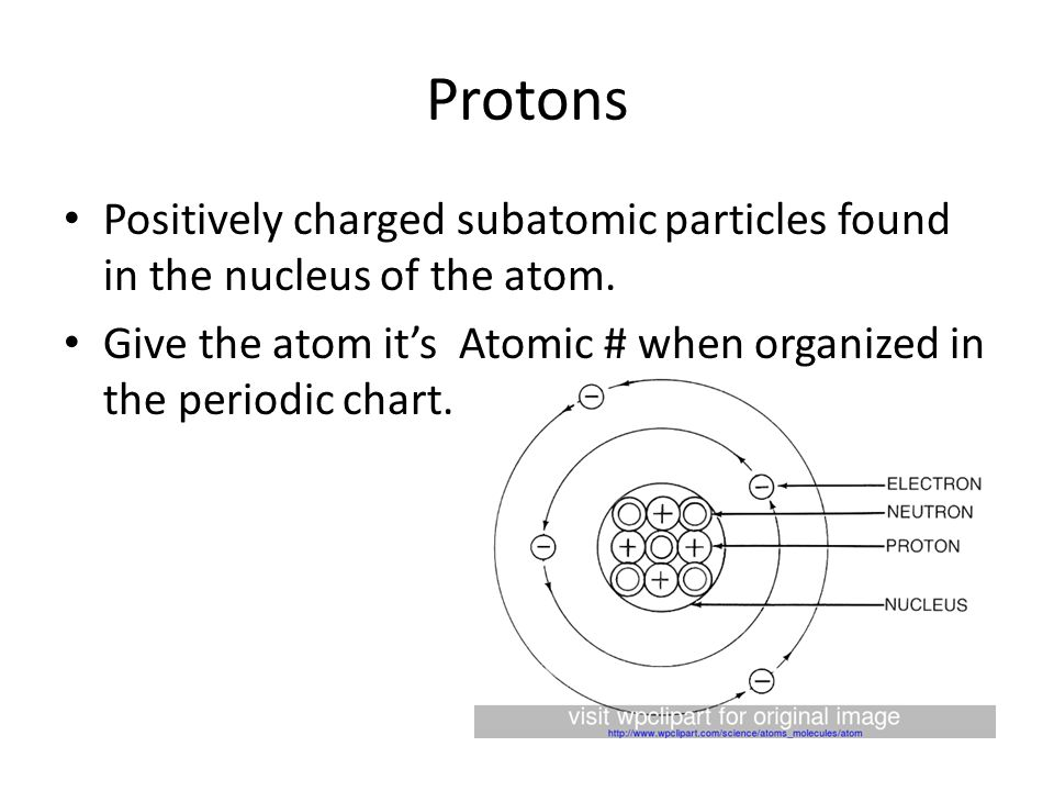 Protons Positively charged subatomic particles found in the nucleus of the atom.