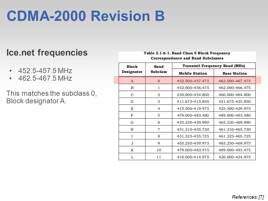 CDMA-2000 Revision B Ice.net frequencies MHz MHz This matches the subclass 0, Block designator A.