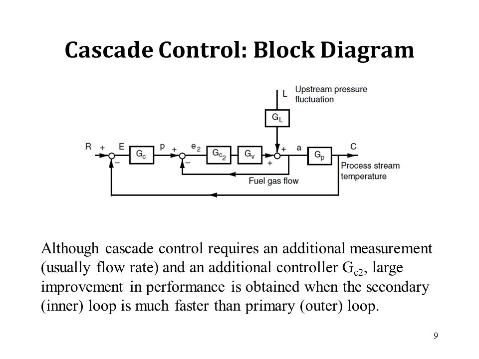 Awesome Block Diagram For Control System Mold - Electrical and ...