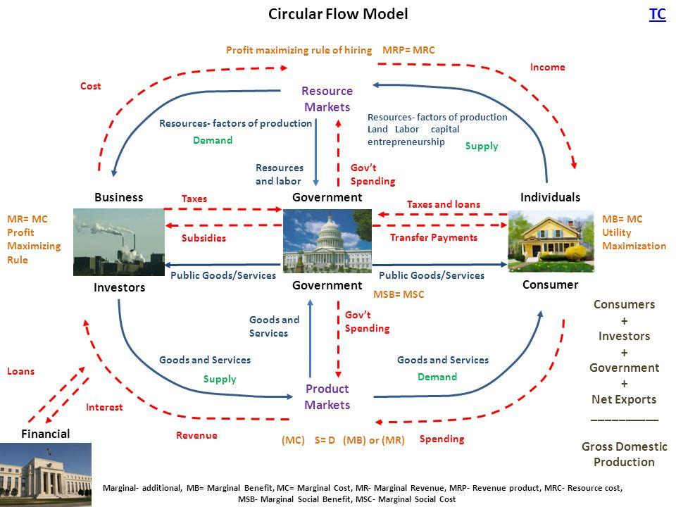 Economic Flow Charts Aksuyq Eye