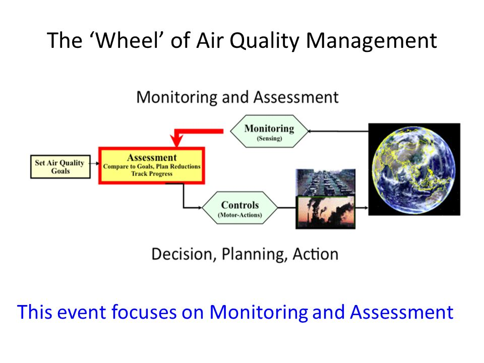 The 'Wheel' of Air Quality Management This event focuses on Monitoring and Assessment