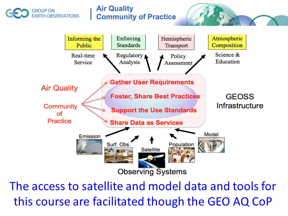 The access to satellite and model data and tools for this course are facilitated though the GEO AQ CoP