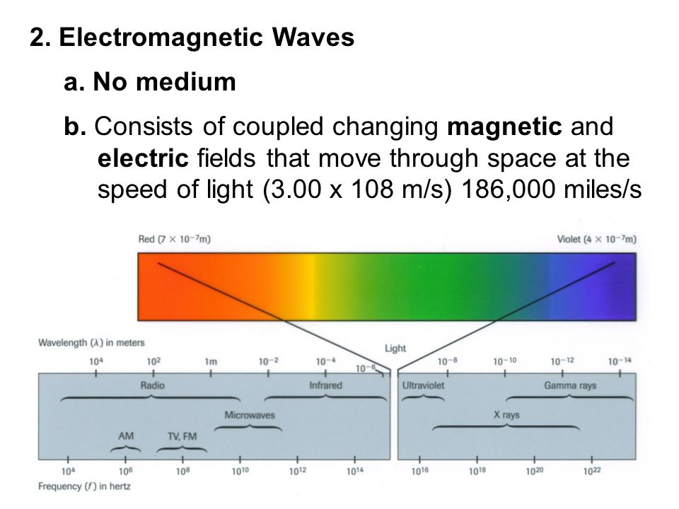 2. Electromagnetic Waves a. No medium b.