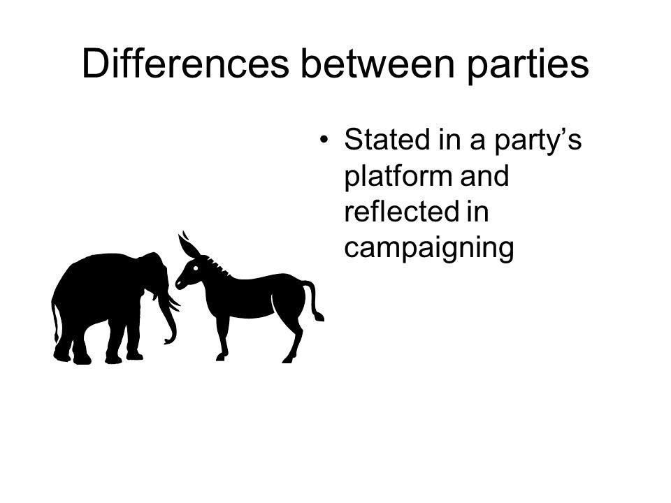 Similarities between parties Organize to win elections Influence public policies Reflect both liberal and conservative views Define themselves in a way that wins majority support by appealing to the political center