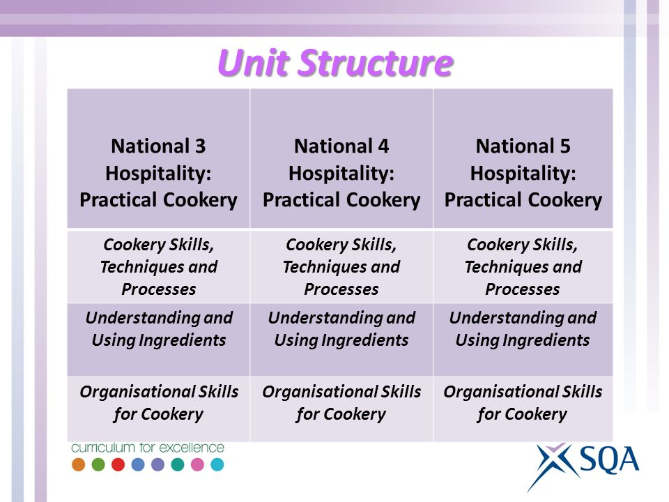 Unit Structure National 3 Hospitality: Practical Cookery National 4 Hospitality: Practical Cookery National 5 Hospitality: Practical Cookery Cookery Skills, Techniques and Processes Understanding and Using Ingredients Organisational Skills for Cookery
