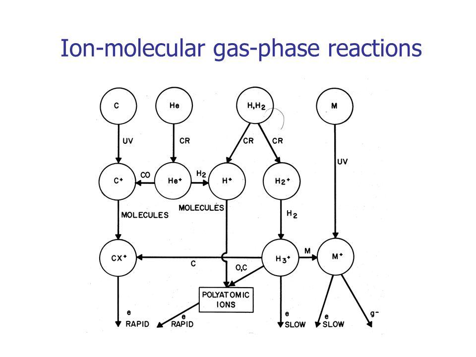 Ion-molecular gas-phase reactions