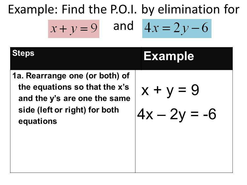 Example: Find the P.O.I. by elimination for and Steps Example 1a.