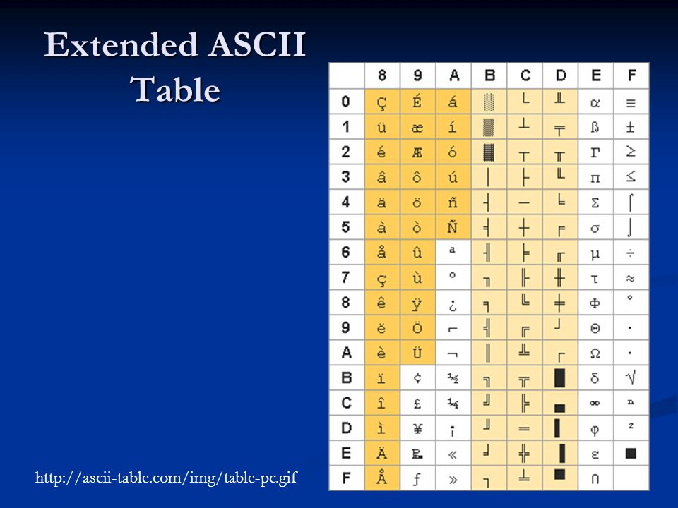 Extended ASCII Table http://ascii-table.com/img/table-pc.gif