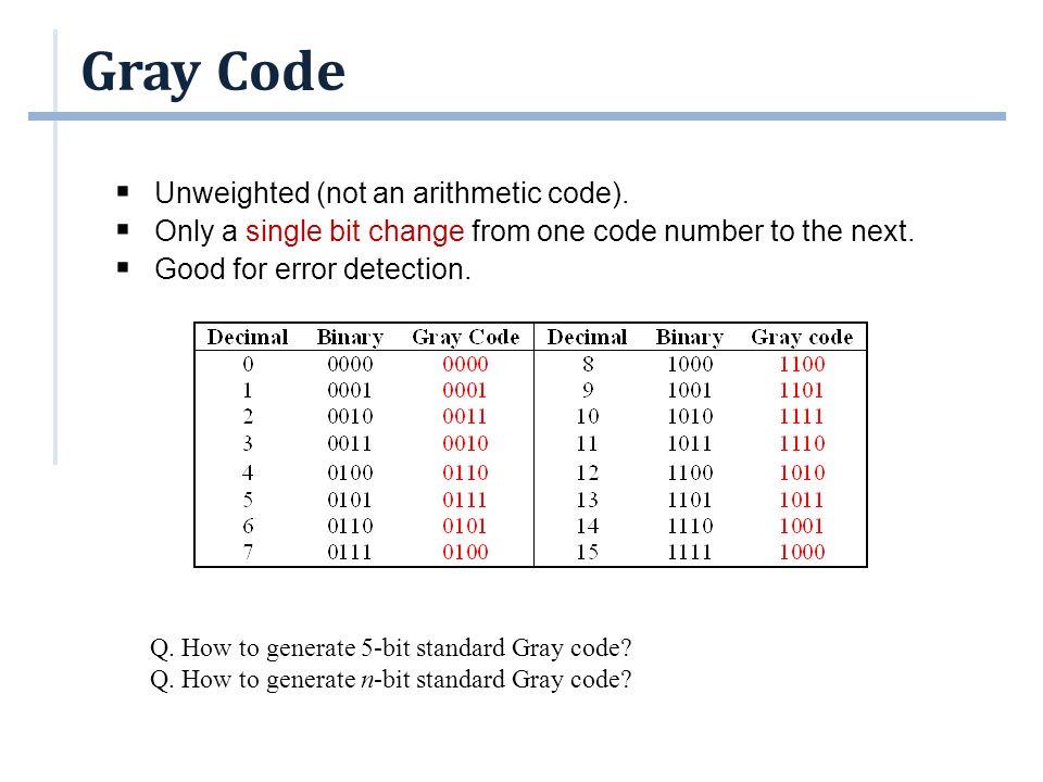 Gray Code 0000 0001 0011 0010 0110 0111 0101 0100 0001 0000 0010 0011 0001 0000 0100 0101 0111 0110 0010 0011 0001 0000 1100 1101 1111 1110 1010 1011 1001 1000 Generating 4-bit standard Gray code.