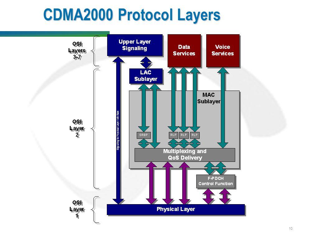 10 CDMA2000 Protocol Layers
