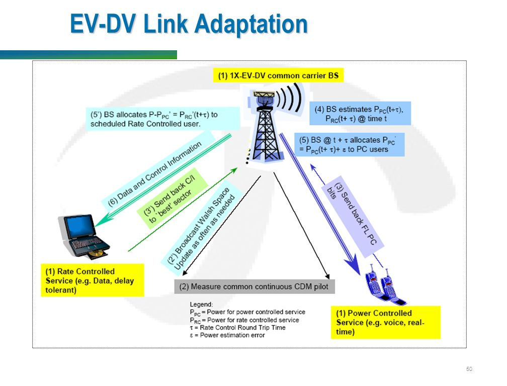 50 EV-DV Link Adaptation