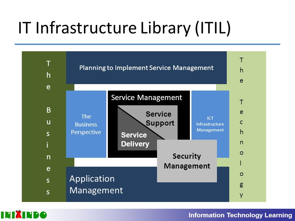 an introduction to information technology infrastructure library itil Itil v3 certification - introduction  6 questions | by these processes and procedures are referred to as the information technology infrastructure library (itil).