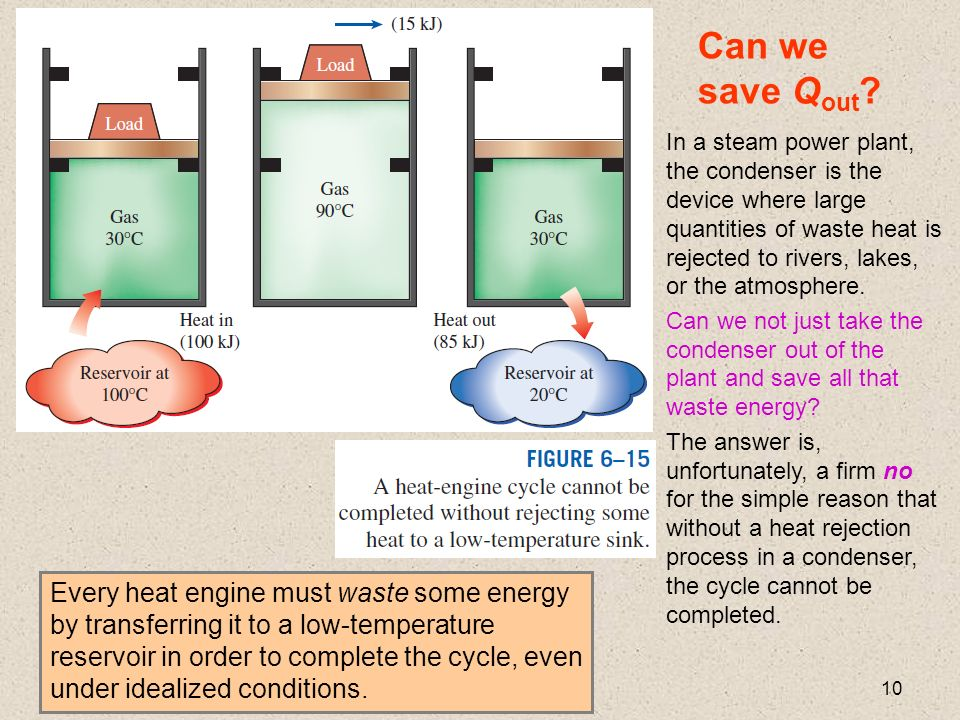 Chapter 6 the second law of thermodynamics ppt video online download in a steam power plant the condenser is the device where large quantities of waste heat is rejected to rivers lakes or the atmosphere fandeluxe Images
