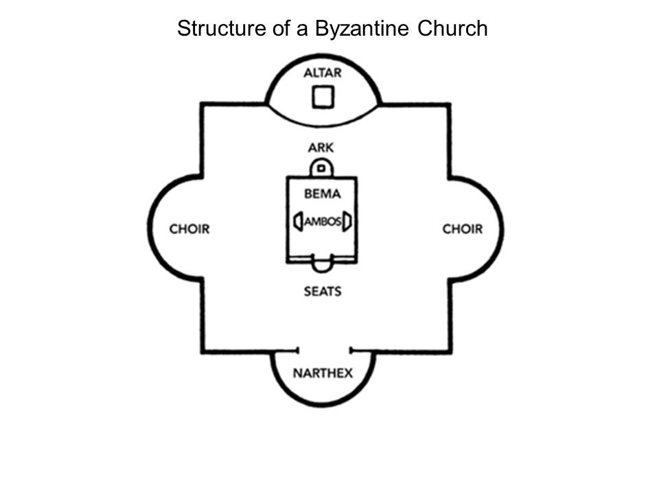 Structure of a Byzantine Church