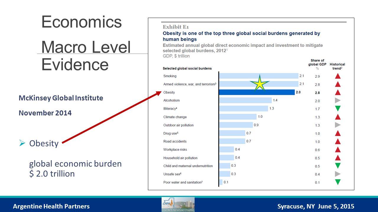 Economics Macro Level Evidence McKinsey Global Institute November 2014  Obesity global economic burden $ 2.0 trillion Argentine Health PartnersSyracuse, NY June 5, 2015