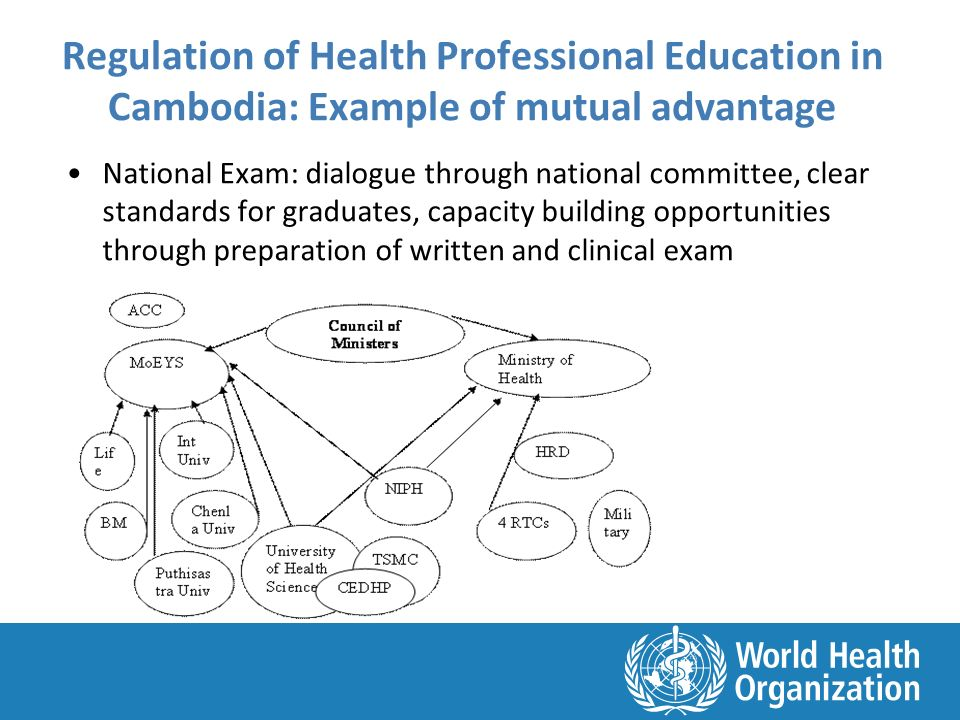 Regulation of Health Professional Education in Cambodia: Example of mutual advantage National Exam: dialogue through national committee, clear standards for graduates, capacity building opportunities through preparation of written and clinical exam