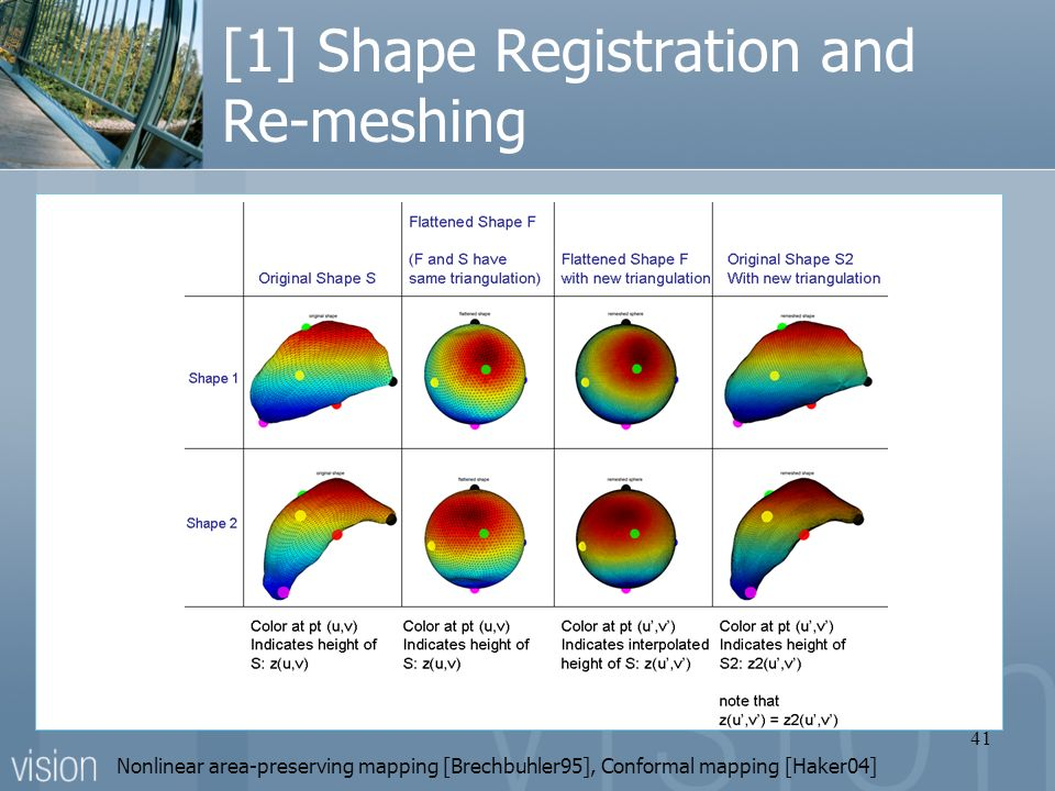 41 [1] Shape Registration and Re-meshing Nonlinear area-preserving mapping [Brechbuhler95], Conformal mapping [Haker04]