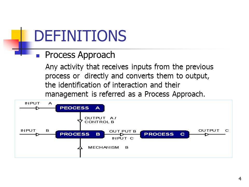 4 DEFINITIONS Process Approach Any activity that receives inputs from the previous process or directly and converts them to output, the identification of interaction and their management is referred as a Process Approach.