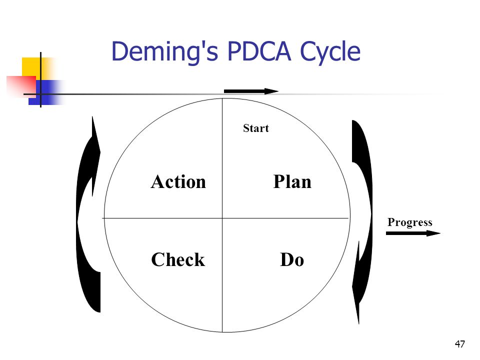 47 Deming s PDCA Cycle Progress ActionPlan CheckDo Start