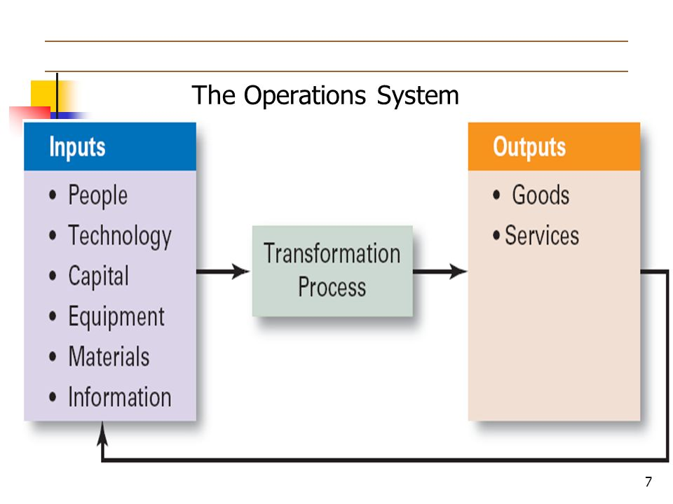 7 The Operations System