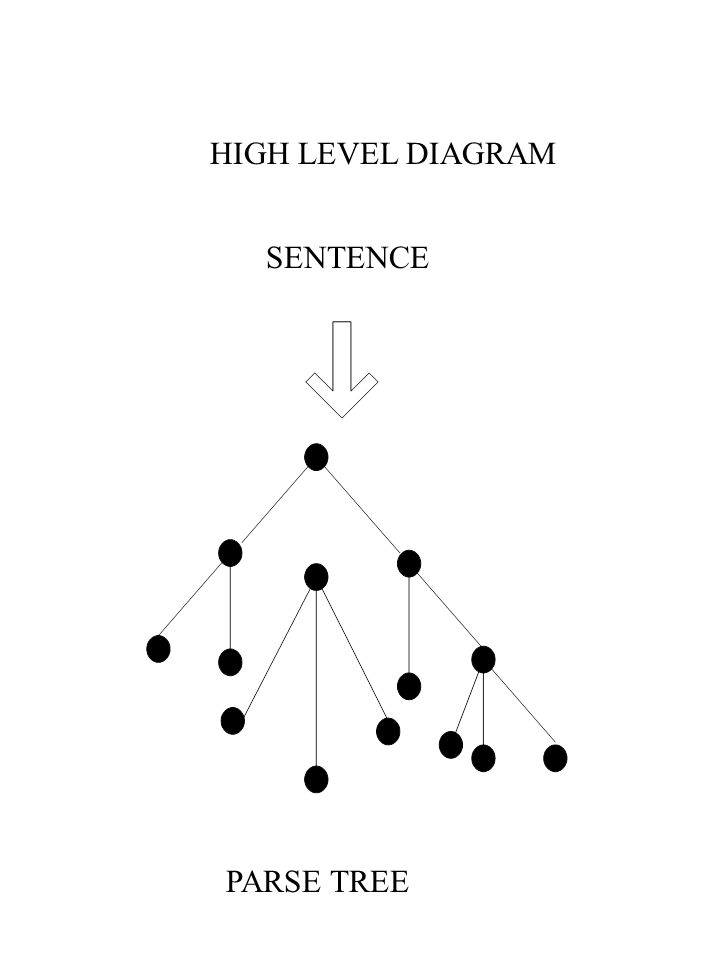 HIGH LEVEL DIAGRAM SENTENCE PARSE TREE