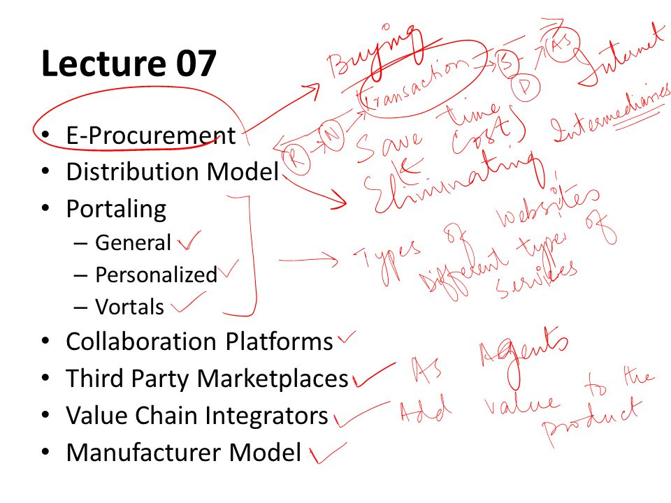 Lecture 07 E-Procurement Distribution Model Portaling – General – Personalized – Vortals Collaboration Platforms Third Party Marketplaces Value Chain Integrators Manufacturer Model