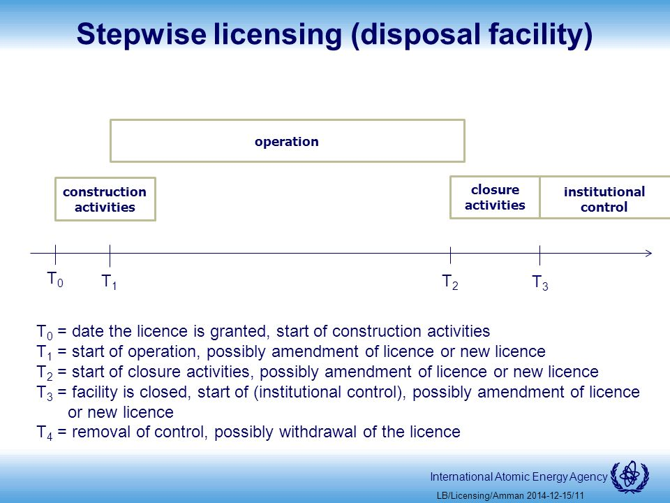 International Atomic Energy Agency Stepwise licensing (disposal facility) LB/Licensing/Amman /11 construction activities operation T0T0 T3T3 T2T2 T1T1 T 0 = date the licence is granted, start of construction activities T 1 = start of operation, possibly amendment of licence or new licence T 2 = start of closure activities, possibly amendment of licence or new licence T 3 = facility is closed, start of (institutional control), possibly amendment of licence or new licence T 4 = removal of control, possibly withdrawal of the licence closure activities institutional control