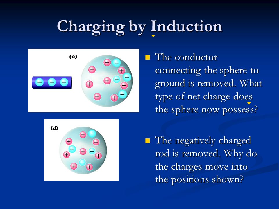 Charging by Induction The conductor connecting the sphere to ground is removed.