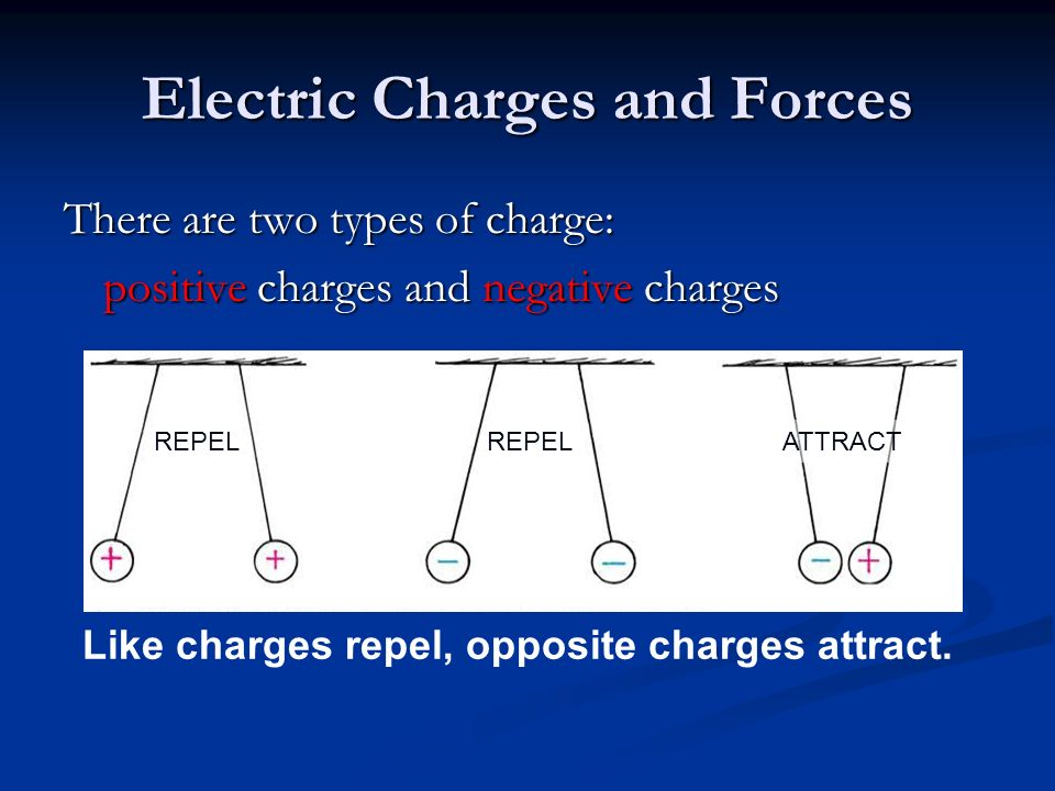 Electric Charges and Forces There are two types of charge: positive charges and negative charges ATTRACTREPEL Like charges repel, opposite charges attract.