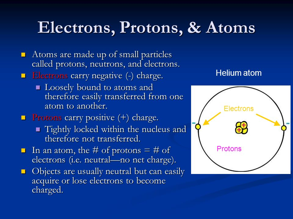 Electrons, Protons, & Atoms Helium atom Electrons Protons Atoms are made up of small particles called protons, neutrons, and electrons.