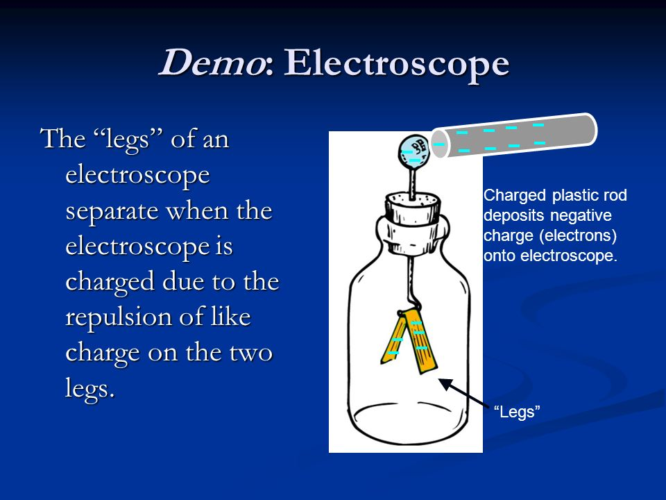 Demo: Electroscope The legs of an electroscope separate when the electroscope is charged due to the repulsion of like charge on the two legs.