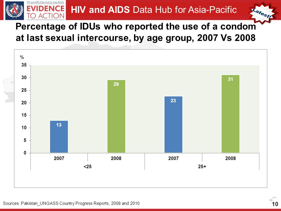 HIV and AIDS Data Hub for Asia-Pacific Percentage of IDUs who reported the use of a condom at last sexual intercourse, by age group, 2007 Vs Sources: Pakistan_UNGASS Country Progress Reports, 2008 and 2010