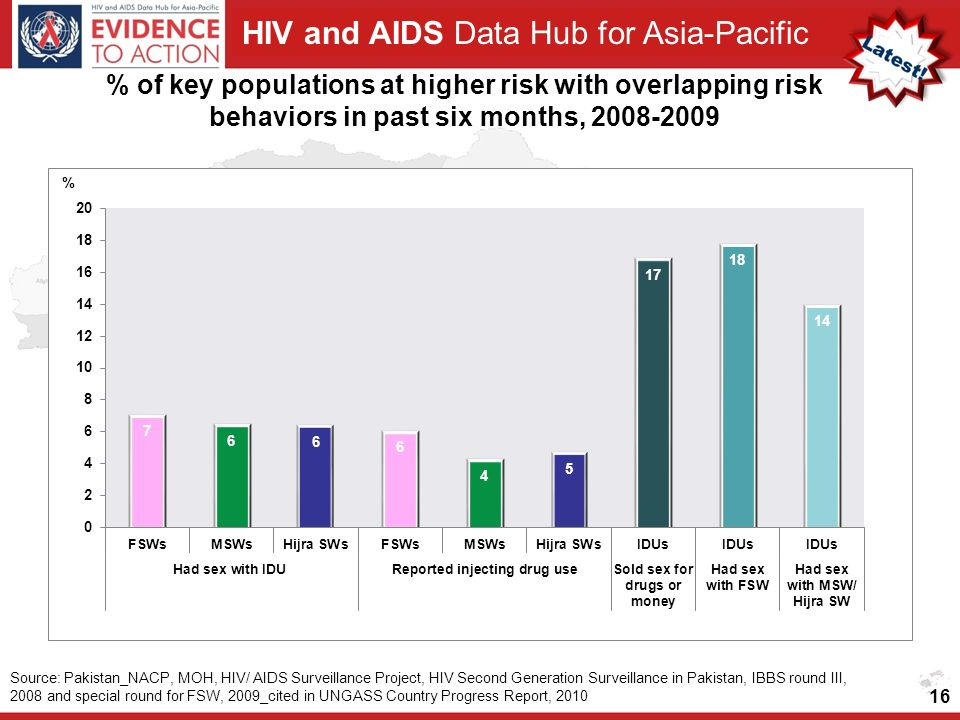 HIV and AIDS Data Hub for Asia-Pacific % of key populations at higher risk with overlapping risk behaviors in past six months, Source: Pakistan_NACP, MOH, HIV/ AIDS Surveillance Project, HIV Second Generation Surveillance in Pakistan, IBBS round III, 2008 and special round for FSW, 2009_cited in UNGASS Country Progress Report, 2010