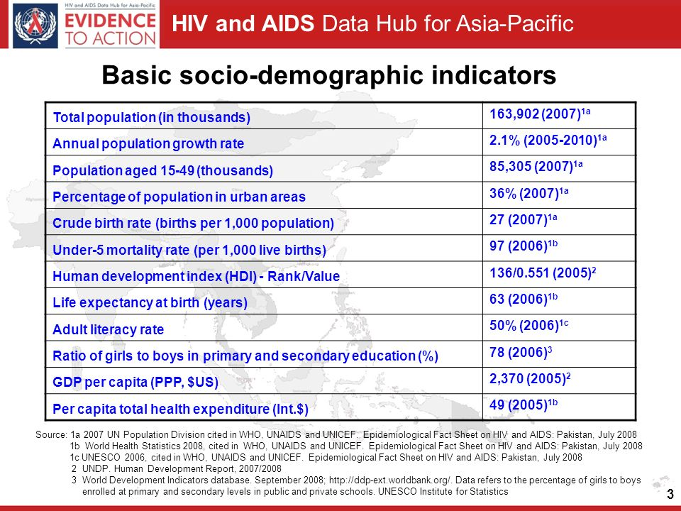 HIV and AIDS Data Hub for Asia-Pacific 3 Basic socio-demographic indicators Source: 1a 2007 UN Population Division cited in WHO, UNAIDS and UNICEF.