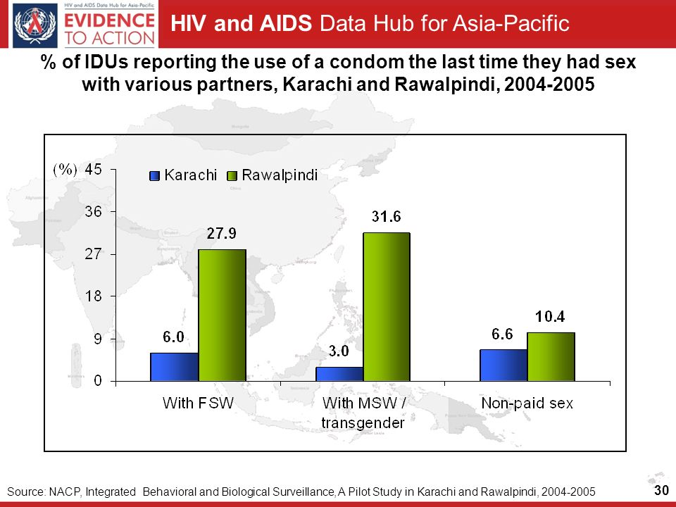 HIV and AIDS Data Hub for Asia-Pacific 30 % of IDUs reporting the use of a condom the last time they had sex with various partners, Karachi and Rawalpindi, Source: NACP, Integrated Behavioral and Biological Surveillance, A Pilot Study in Karachi and Rawalpindi,