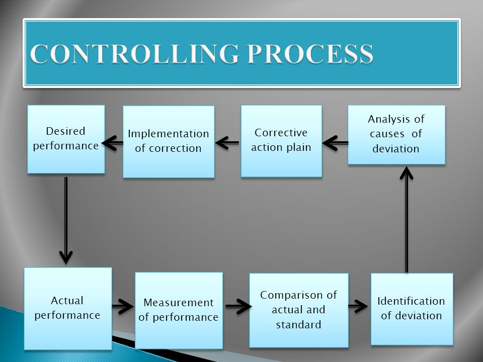 There are three basic steps in a control process.