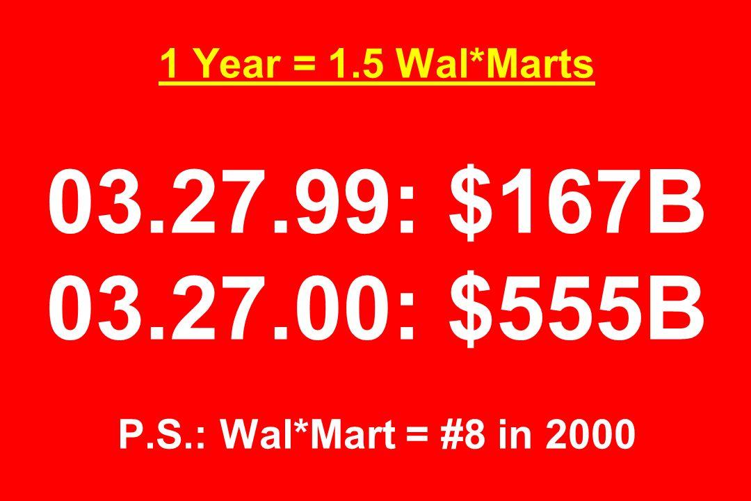 1 Year = 1.5 Wal*Marts 03.27.99: $167B 03.27.00: $555B P.S.: Wal*Mart = #8 in 2000