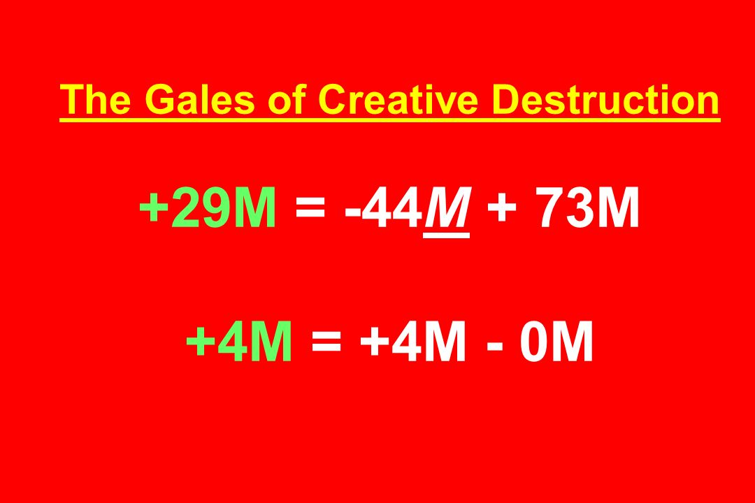 The Gales of Creative Destruction +29M = -44M + 73M +4M = +4M - 0M