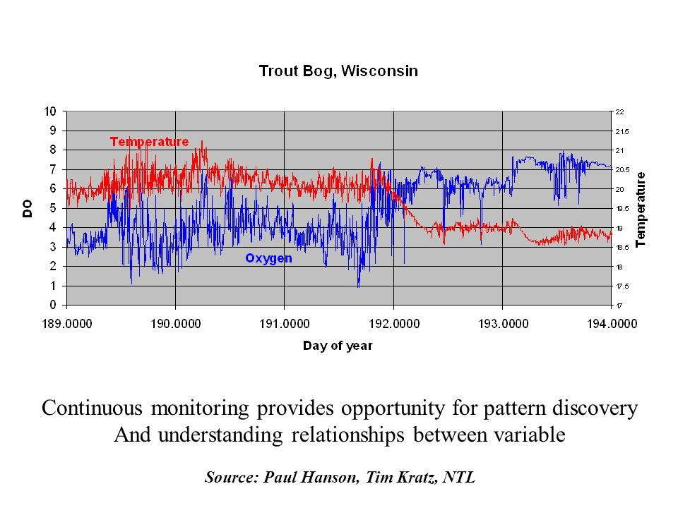 Continuous monitoring provides opportunity for pattern discovery And understanding relationships between variable Source: Paul Hanson, Tim Kratz, NTL
