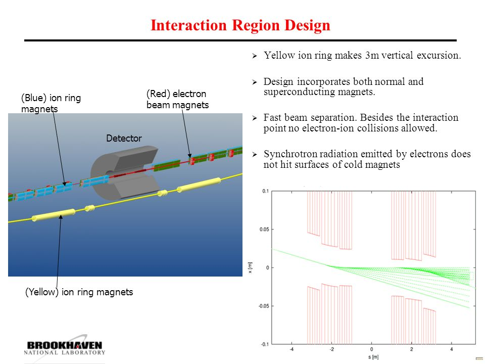 Interaction Region Design  Yellow ion ring makes 3m vertical excursion.