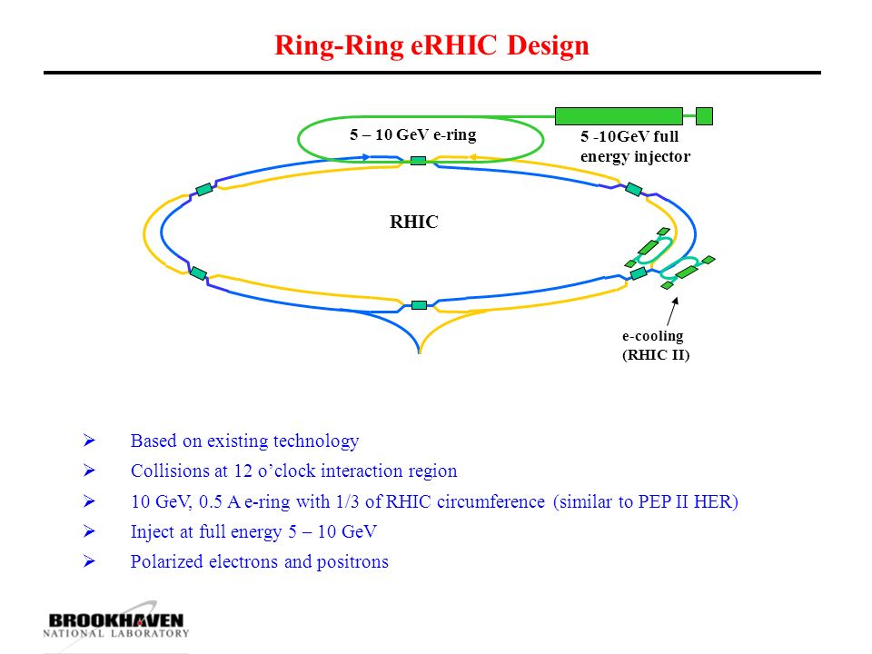 Ring-Ring eRHIC Design  Based on existing technology  Collisions at 12 o'clock interaction region  10 GeV, 0.5 A e-ring with 1/3 of RHIC circumference (similar to PEP II HER)  Inject at full energy 5 – 10 GeV  Polarized electrons and positrons RHIC 5 – 10 GeV e-ring e-cooling (RHIC II) 5 -10GeV full energy injector