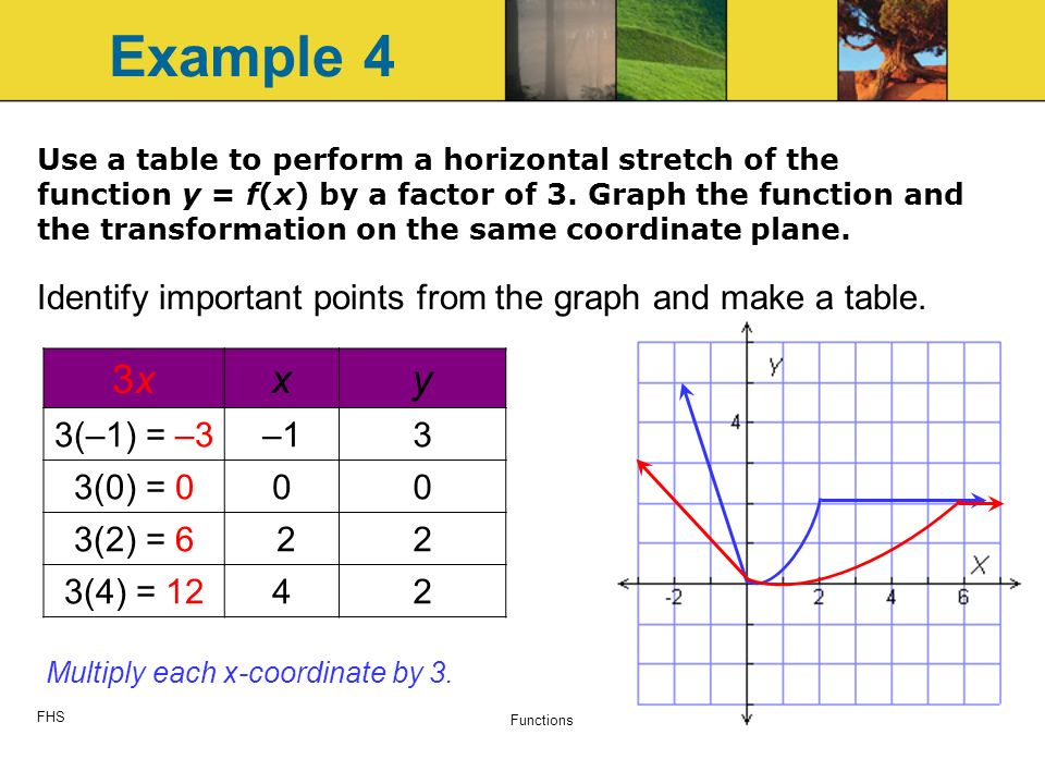 FHS Functions 12 Use a table to perform a horizontal stretch of the function y = f(x) by a factor of 3.