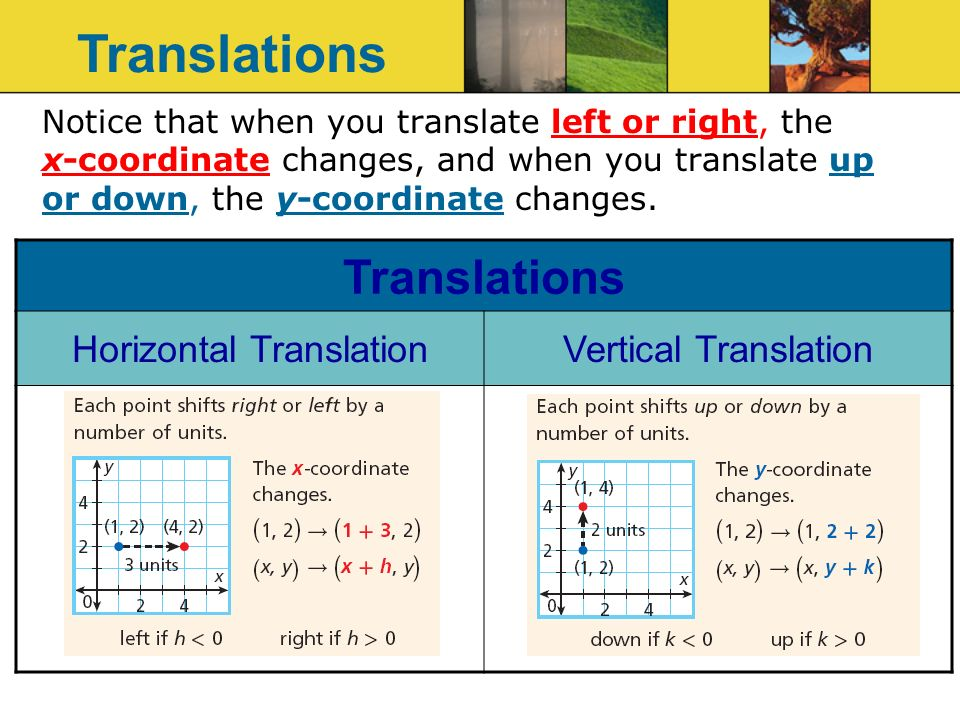 Notice that when you translate left or right, the x-coordinate changes, and when you translate up or down, the y-coordinate changes.