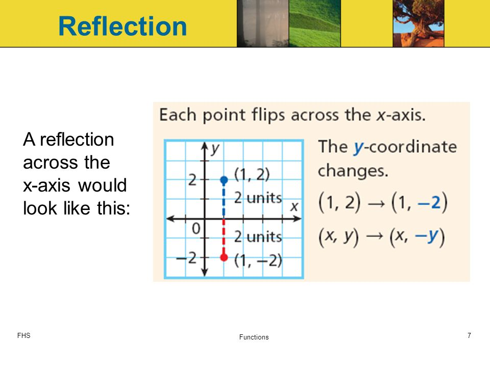 FHS Functions 7 A reflection across the x-axis would look like this: Reflection