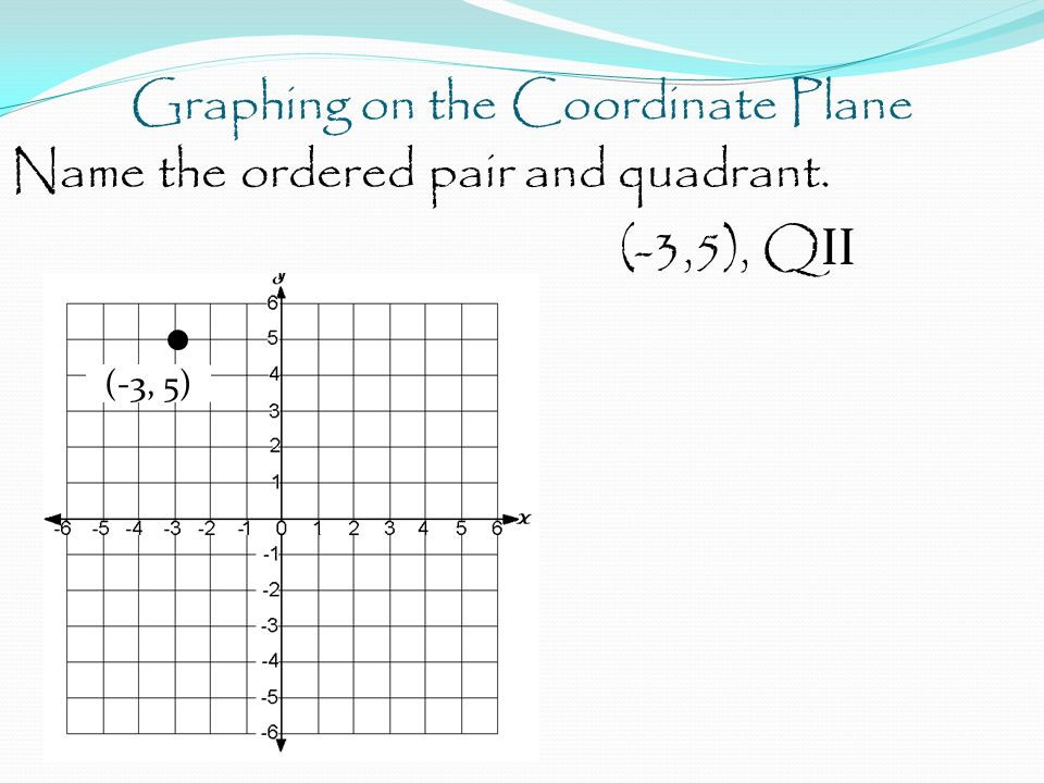 Graphing on the Coordinate Plane Name the ordered pair and quadrant. (-3,5), Q II (-3, 5)