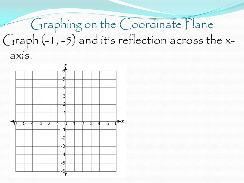 Graphing on the Coordinate Plane Graph (-1, -5) and it's reflection across the x- axis.