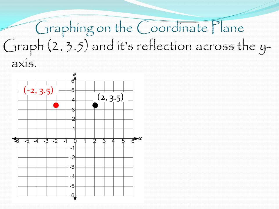 Graphing on the Coordinate Plane Graph (2, 3.5) and it's reflection across the y- axis.