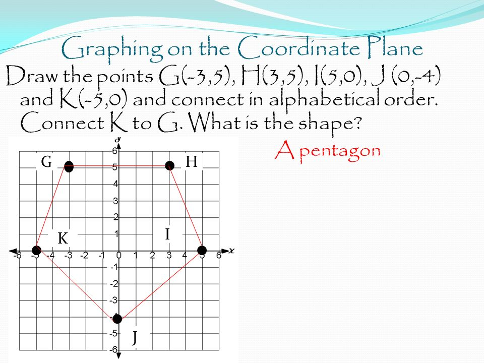 Graphing on the Coordinate Plane Draw the points G(-3,5), H(3,5), I(5,0), J (0,-4) and K(-5,0) and connect in alphabetical order.
